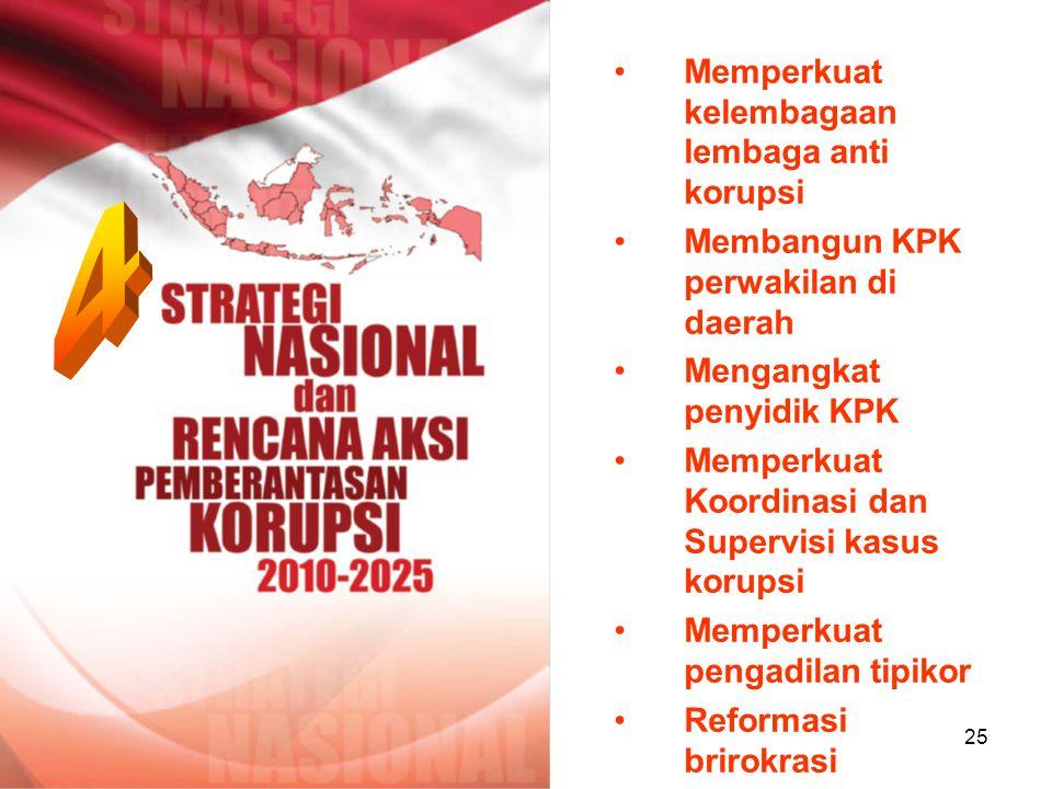 4 Memperkuat kelembagaan lembaga anti korupsi