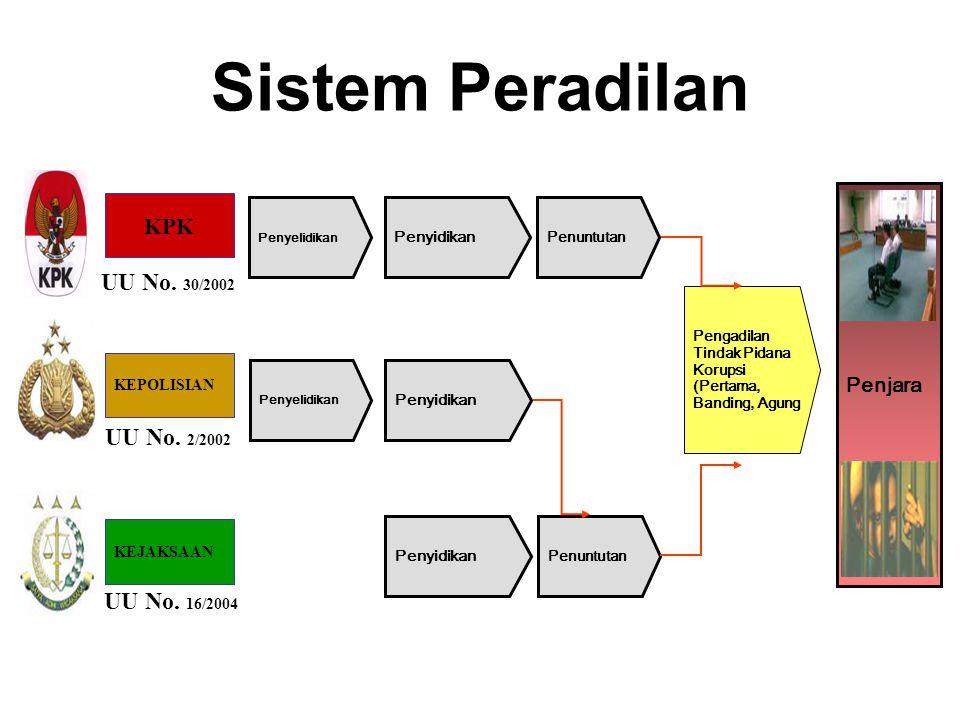 Sistem Peradilan UU No. 30/2002 UU No. 2/2002 UU No. 16/2004 KPK