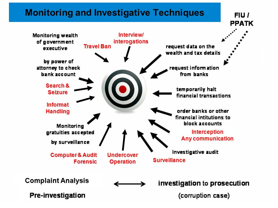 Monitoring and Investigative Techniques