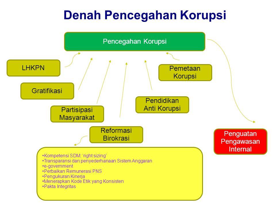 Denah Pencegahan Korupsi