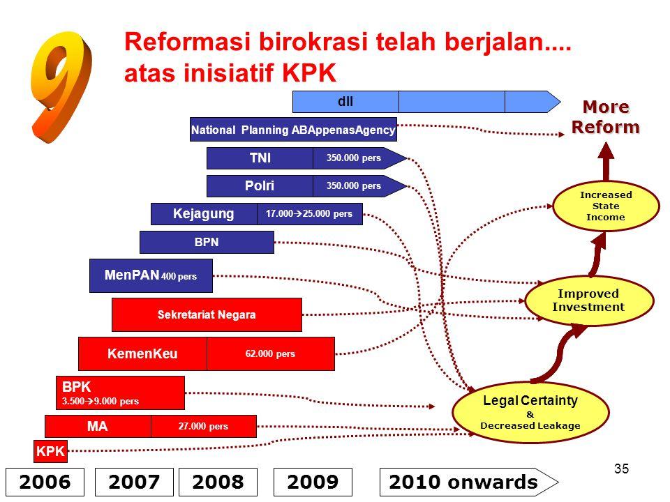Reformasi birokrasi telah berjalan.... atas inisiatif KPK