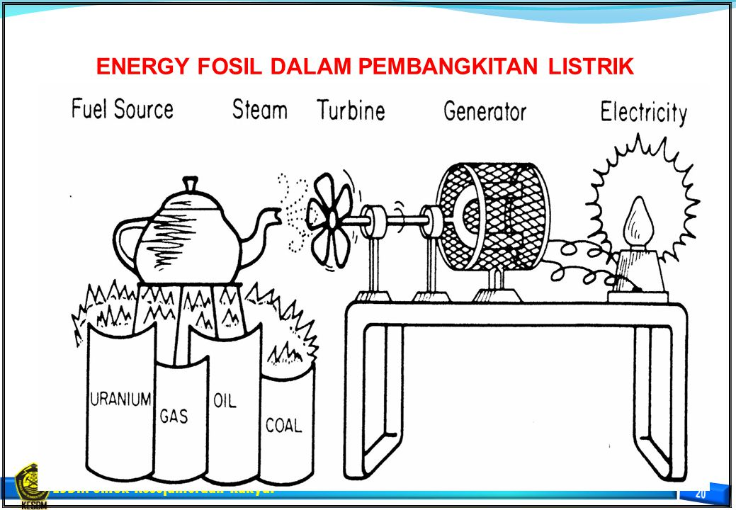 ENERGY FOSIL DALAM PEMBANGKITAN LISTRIK