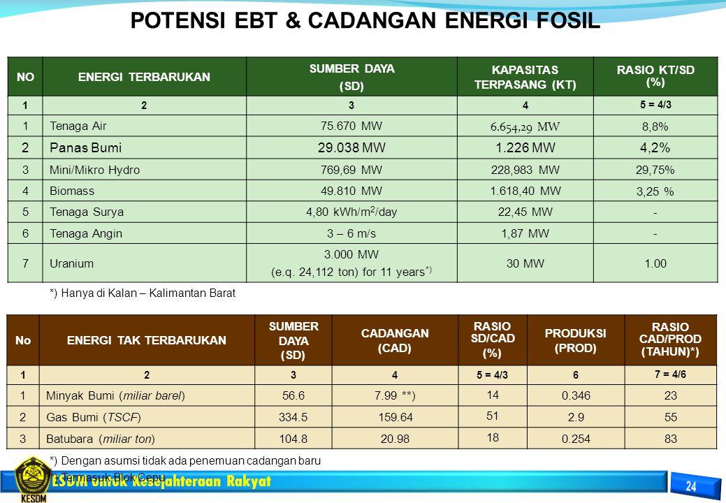 POTENSI EBT & CADANGAN ENERGI FOSIL KAPASITAS TERPASANG (KT)