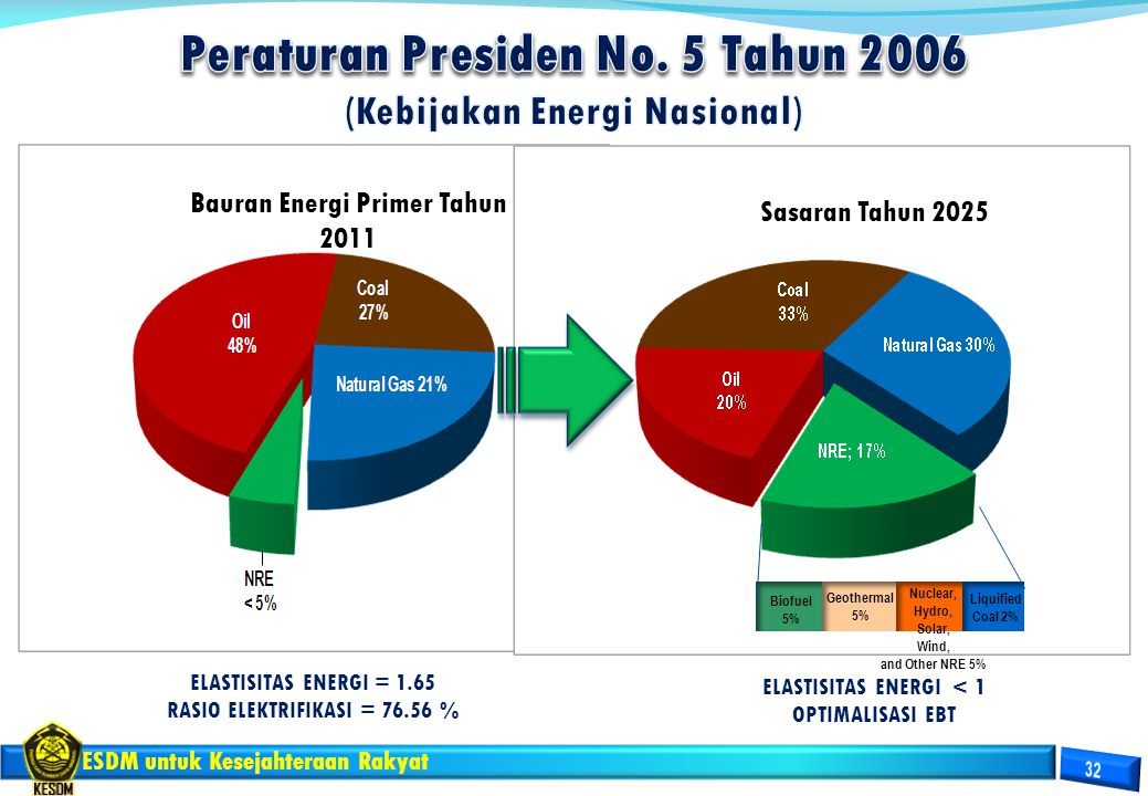 Peraturan Presiden No. 5 Tahun 2006