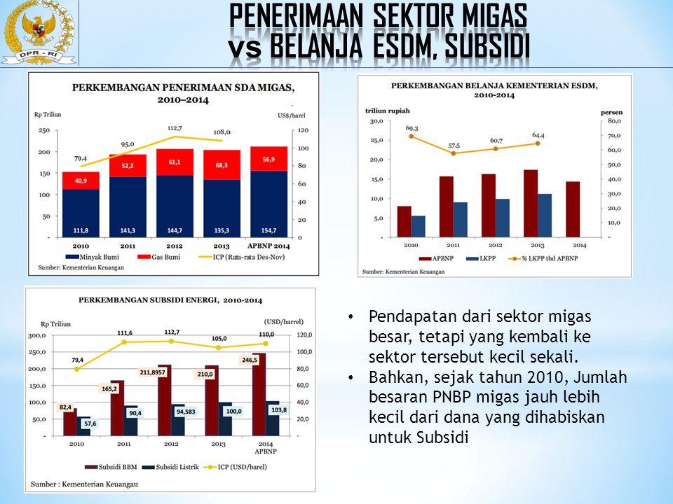 Penerimaan sektor migas vs belanja esdm, SUBSIDI