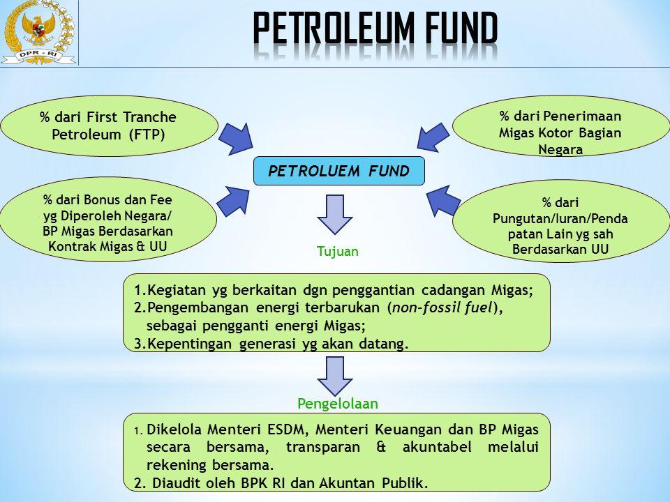 Petroleum fund PETROLUEM FUND % dari First Tranche Petroleum (FTP)