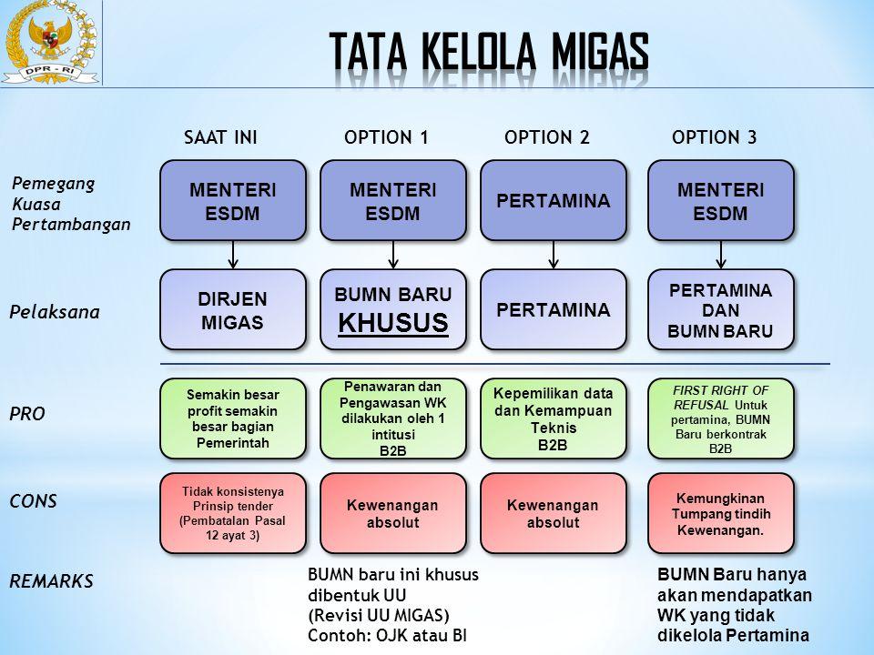 Tata Kelola Migas KHUSUS SAAT INI OPTION 1 OPTION 2 OPTION 3