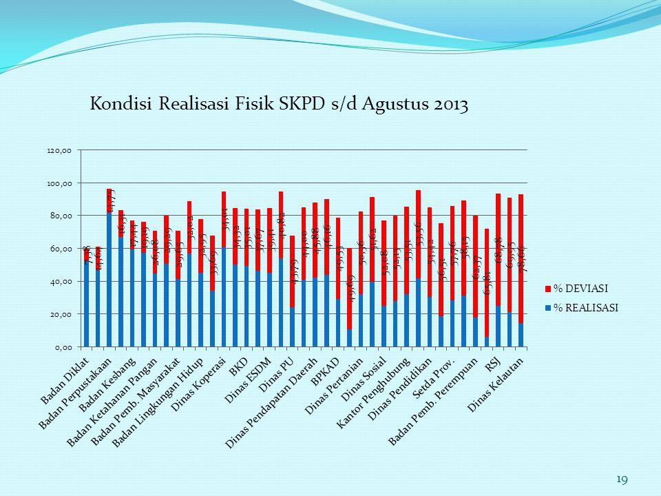 Kondisi Realisasi Fisik SKPD s/d Agustus 2013