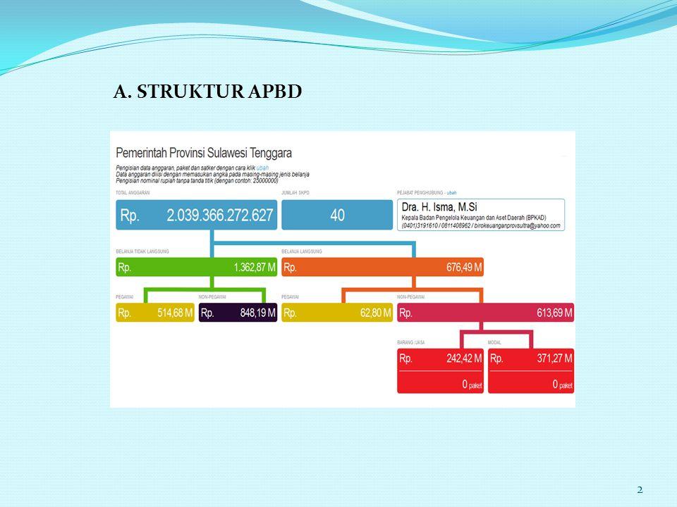 A. STRUKTUR APBD