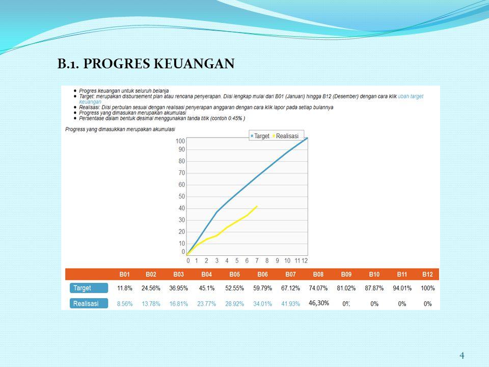 B.1. PROGRES KEUANGAN