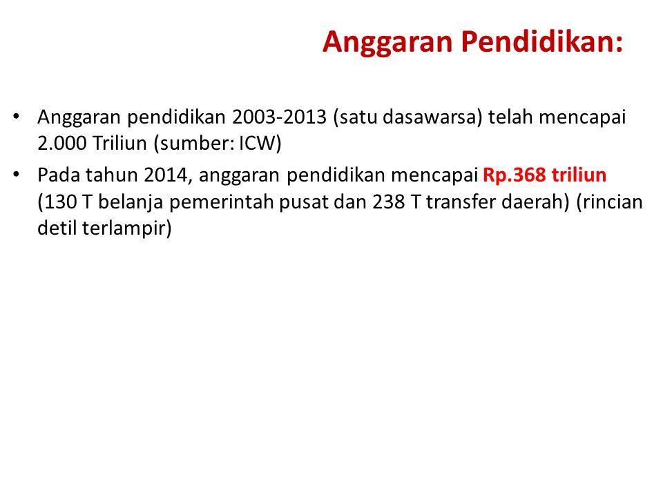 Anggaran Pendidikan: Anggaran pendidikan 2003-2013 (satu dasawarsa) telah mencapai 2.000 Triliun (sumber: ICW)