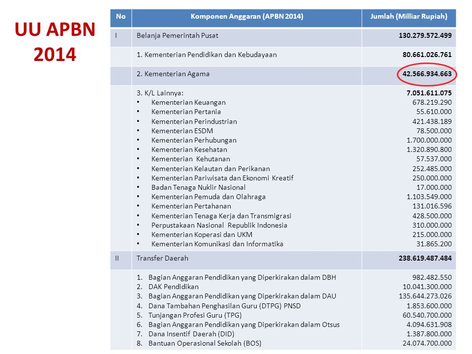 Komponen Anggaran (APBN 2014) Jumlah (Milliar Rupiah)