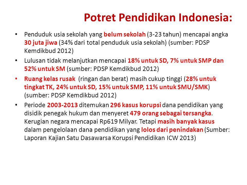 Potret Pendidikan Indonesia: