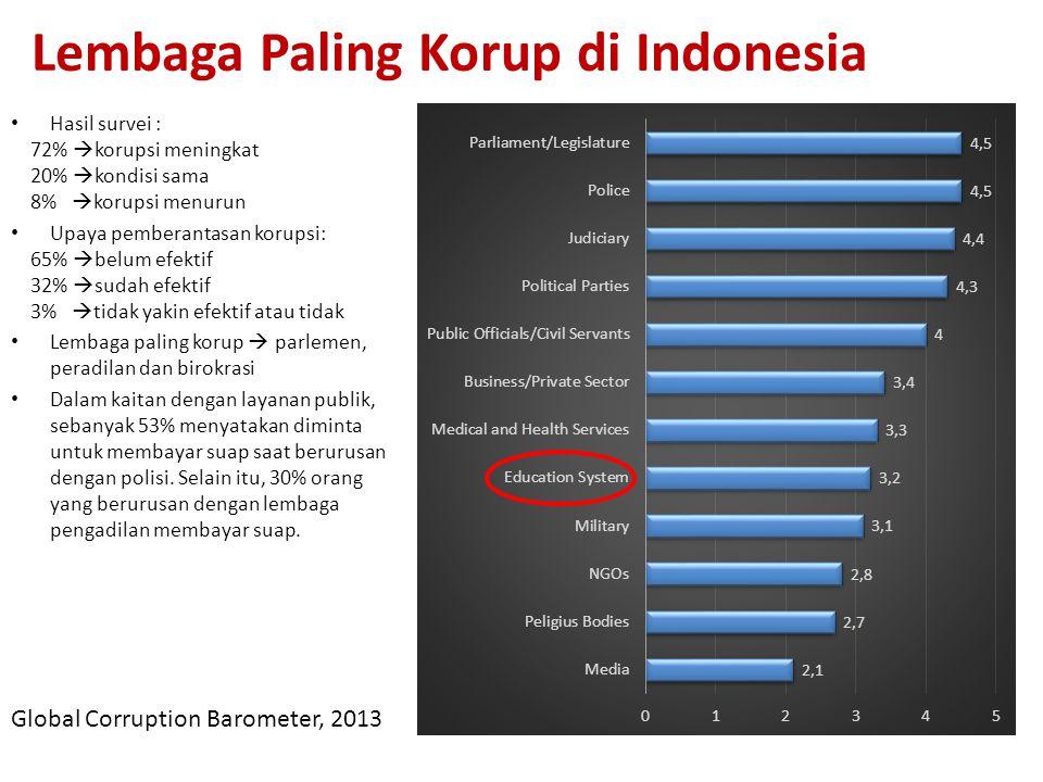 Lembaga Paling Korup di Indonesia