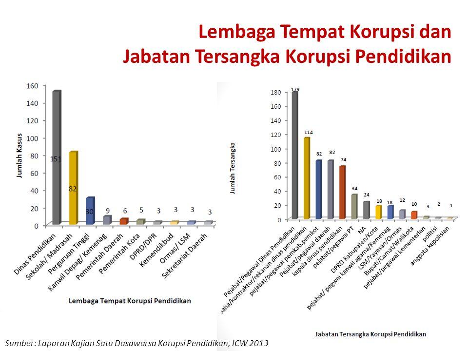 Lembaga Tempat Korupsi dan Jabatan Tersangka Korupsi Pendidikan