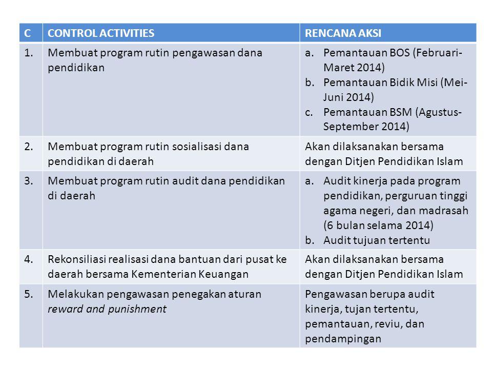 C CONTROL ACTIVITIES. RENCANA AKSI. 1. Membuat program rutin pengawasan dana pendidikan. Pemantauan BOS (Februari-Maret 2014)