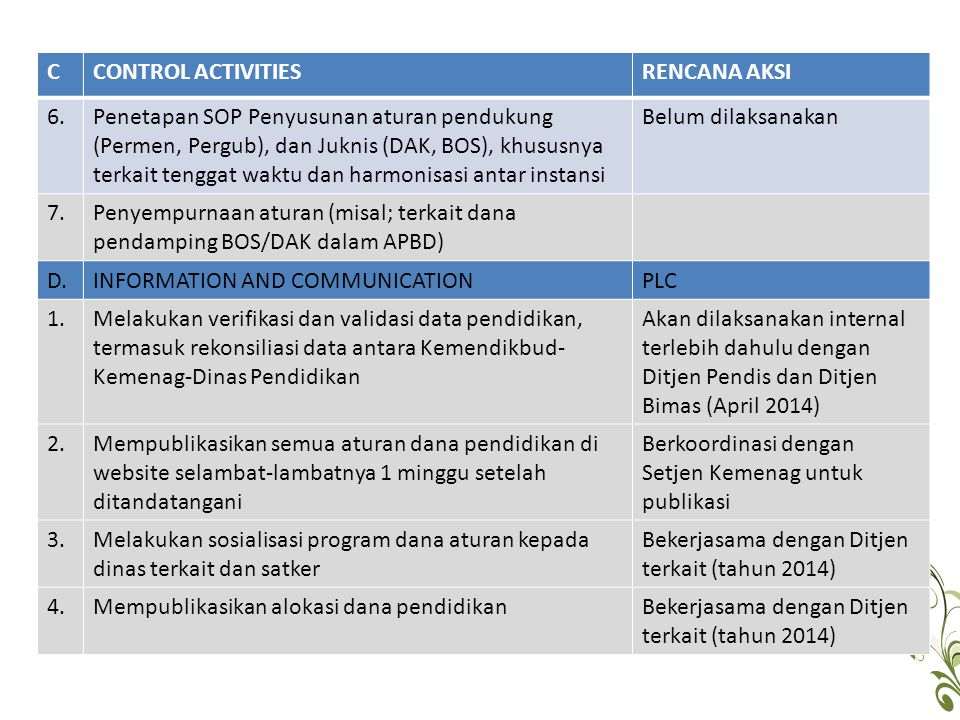 C CONTROL ACTIVITIES. RENCANA AKSI. 6.