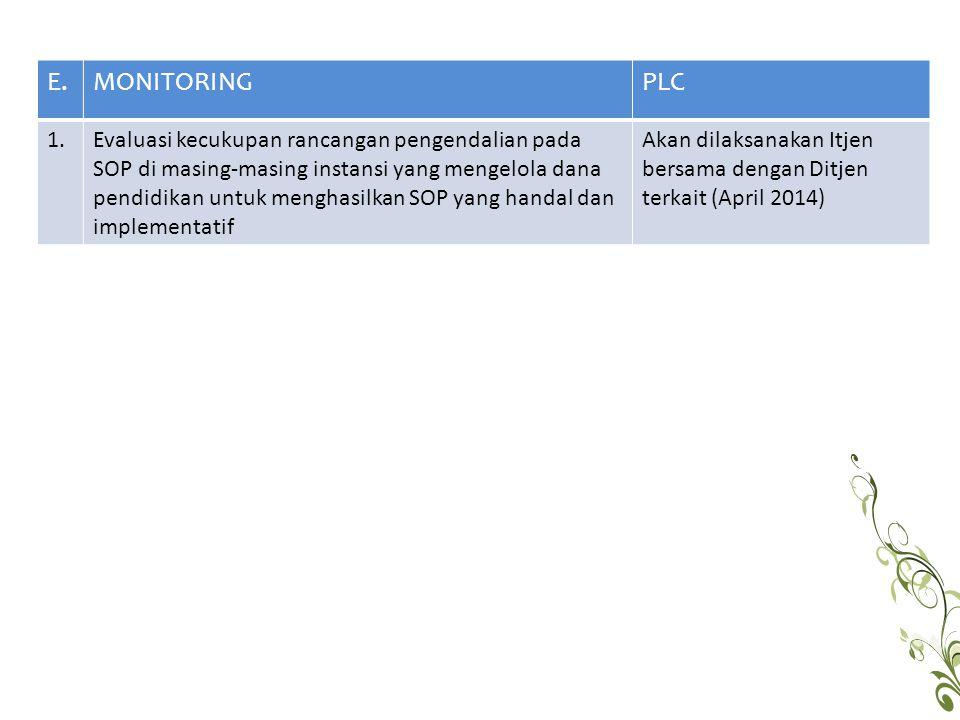 E. MONITORING. PLC. 1.