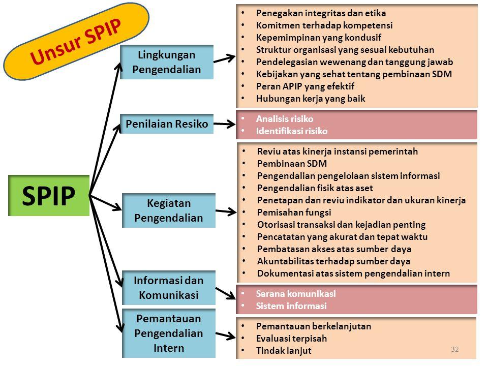 SPIP Unsur SPIP Lingkungan Pengendalian Penilaian Resiko