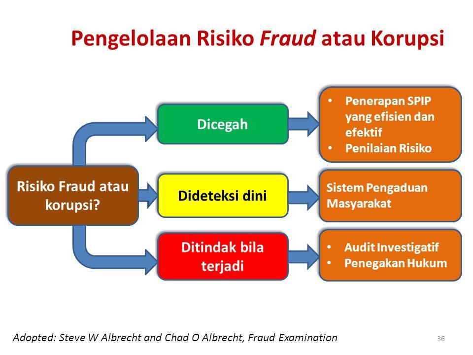 Pengelolaan Risiko Fraud atau Korupsi