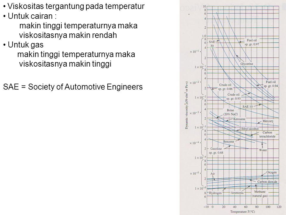 Viskositas tergantung pada temperatur
