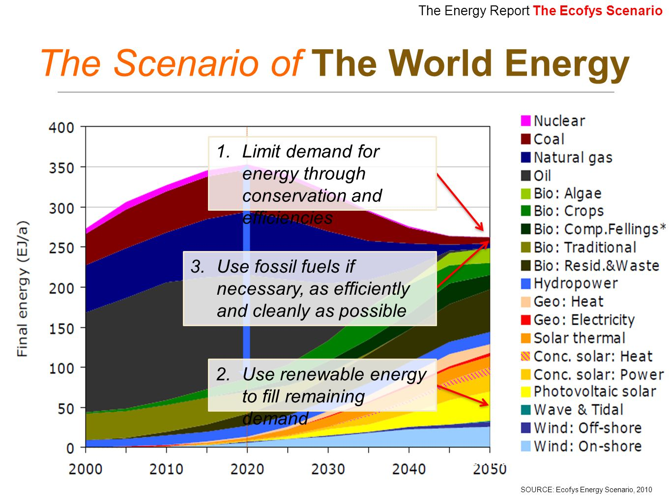 The Scenario of The World Energy