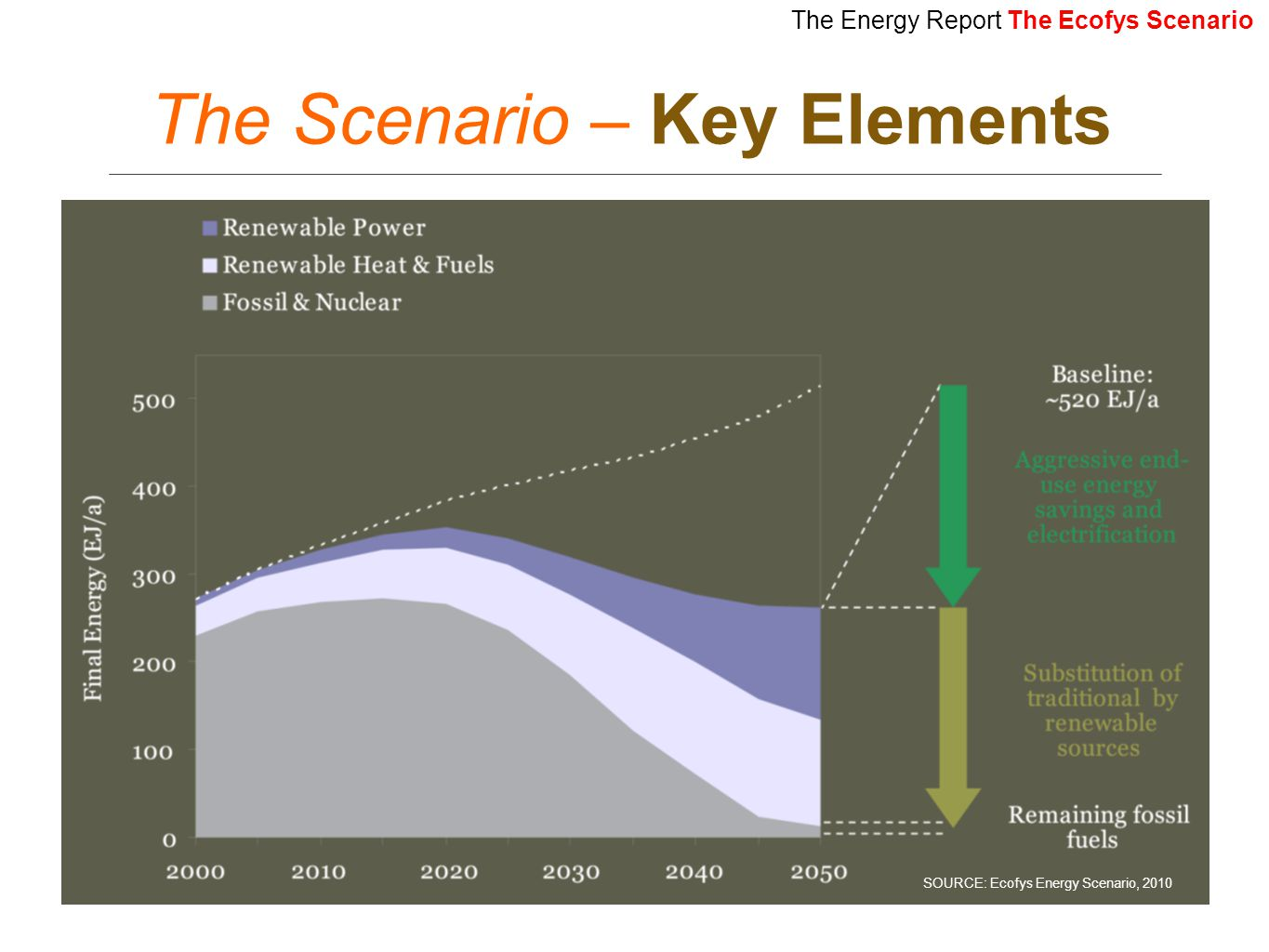 The Scenario – Key Elements