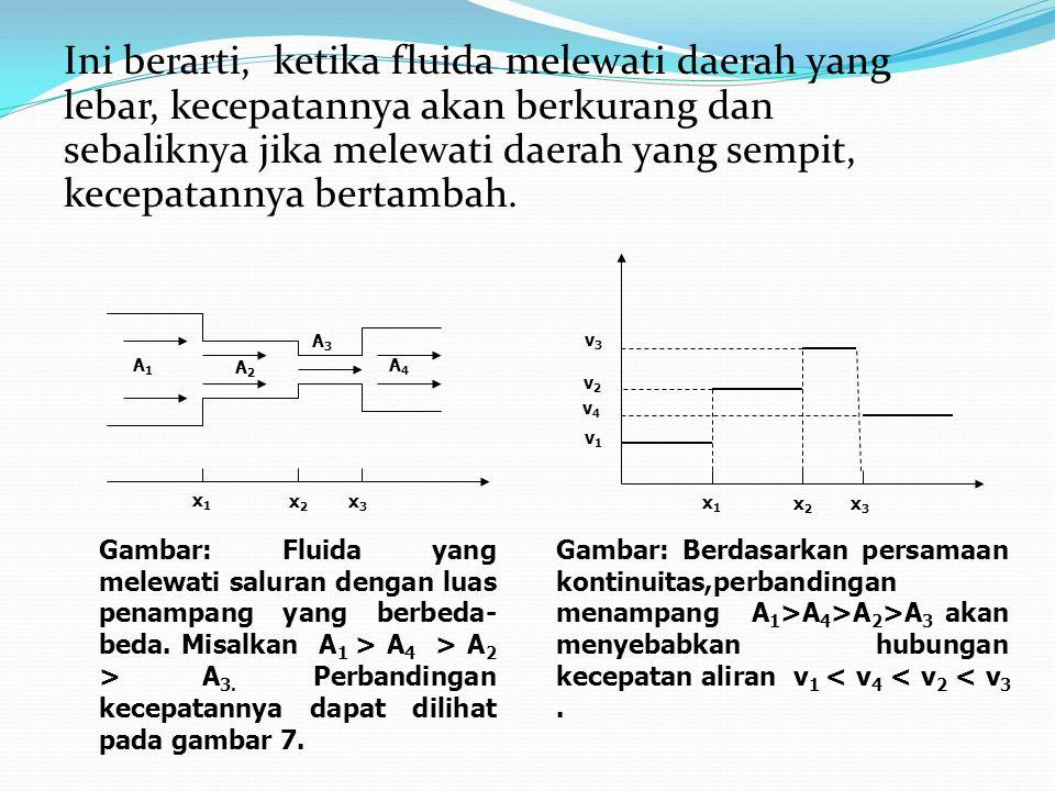 Ini berarti, ketika fluida melewati daerah yang lebar, kecepatannya akan berkurang dan sebaliknya jika melewati daerah yang sempit, kecepatannya bertambah.