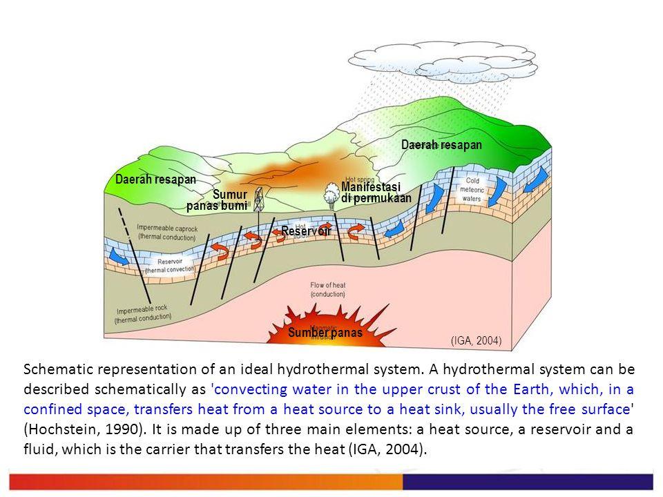 (IGA, 2004) Sumber panas. Reservoir. Daerah resapan. Manifestasi di permukaan. Sumur panas bumi.