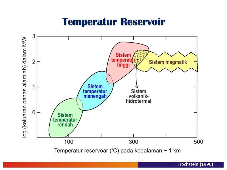 Temperatur Reservoir Hochstein (1990)