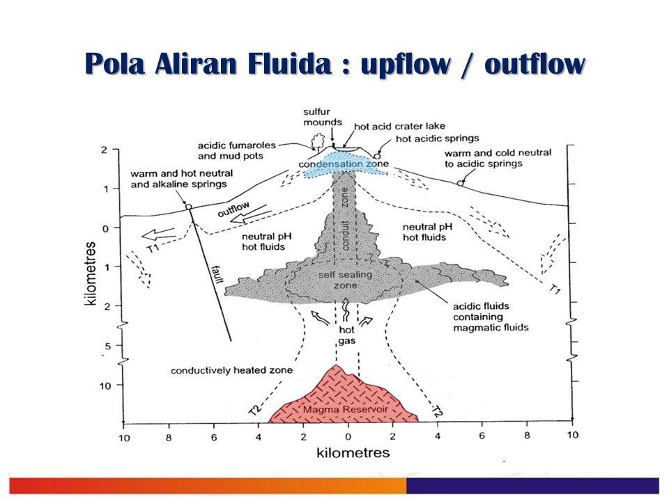 Pola Aliran Fluida : upflow / outflow
