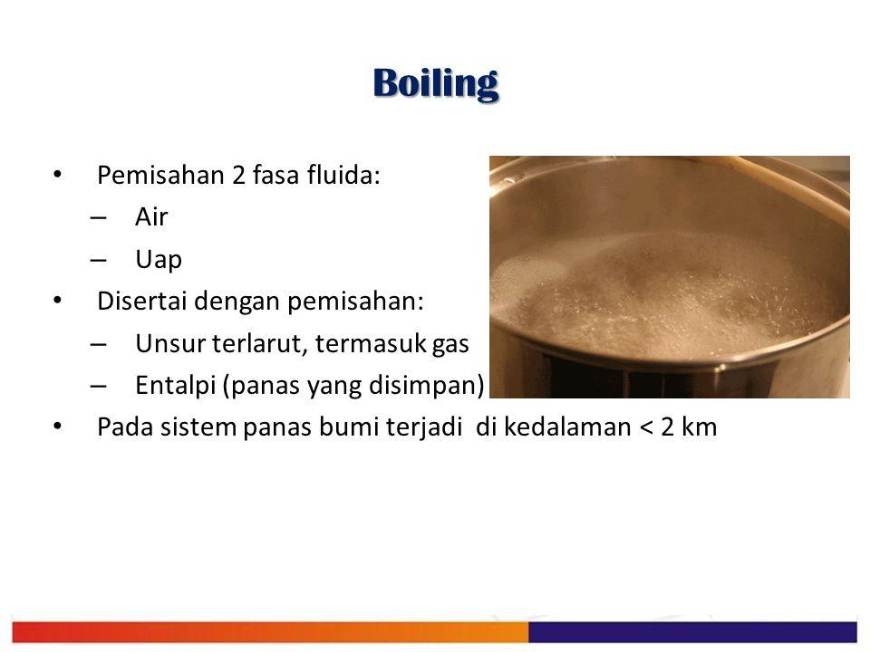 Boiling Pemisahan 2 fasa fluida: Air Uap Disertai dengan pemisahan: