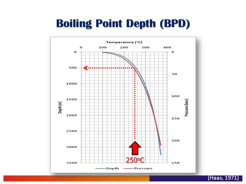 Boiling Point Depth (BPD)