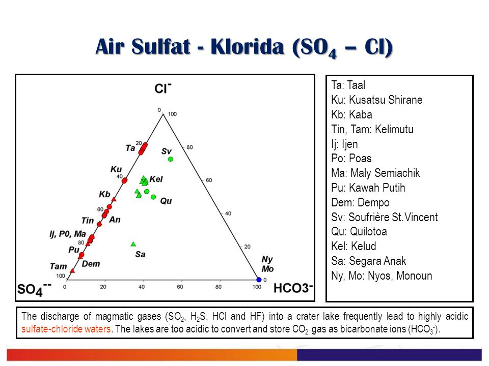 Air Sulfat - Klorida (SO4 – Cl)