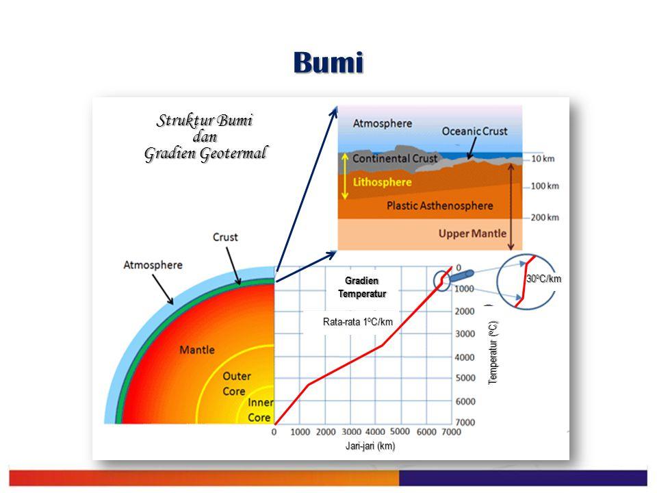 Struktur Bumi dan Gradien Geotermal
