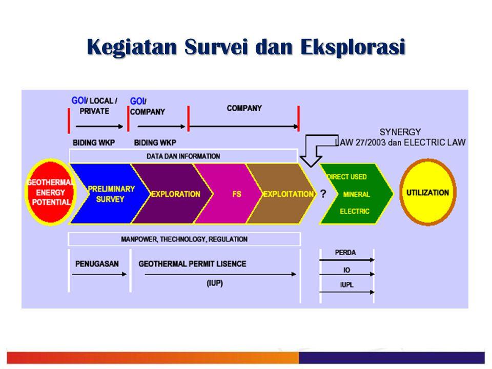 Kegiatan Survei dan Eksplorasi