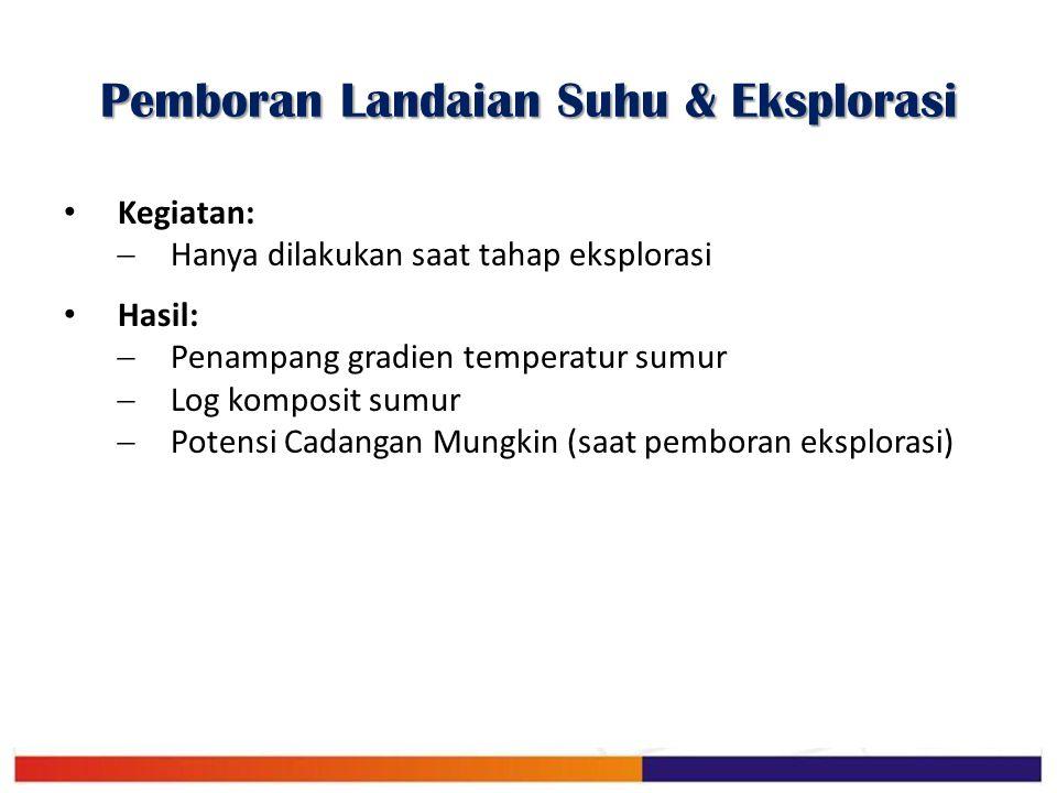 Pemboran Landaian Suhu & Eksplorasi