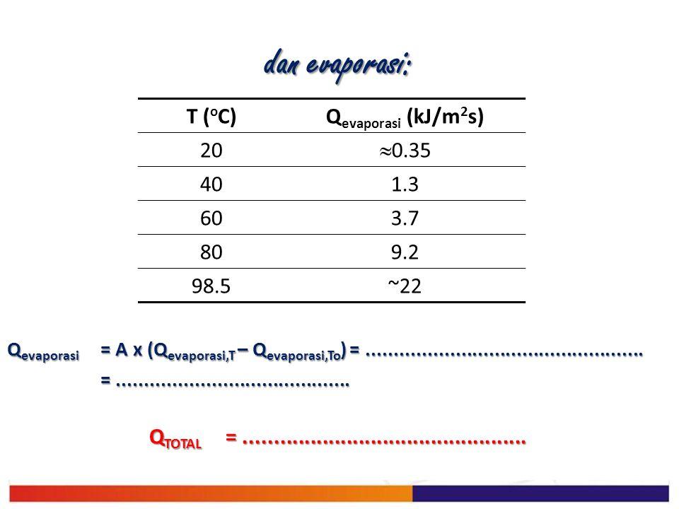 dan evaporasi: T (oC) Qevaporasi (kJ/m2s) 20 0.35 40 1.3 60 3.7 80