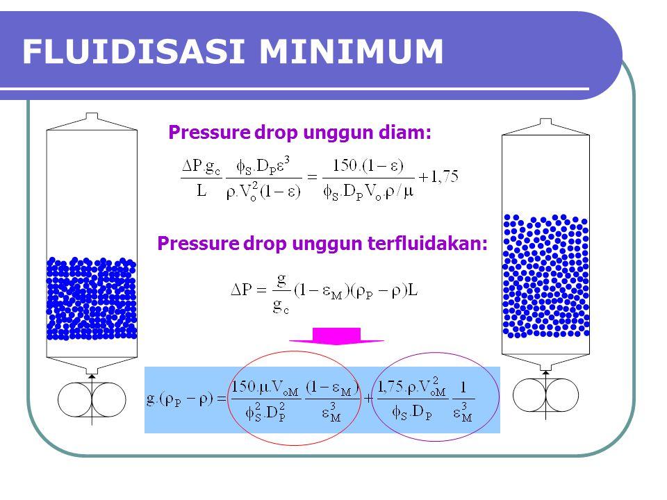 FLUIDISASI MINIMUM Pressure drop unggun diam: