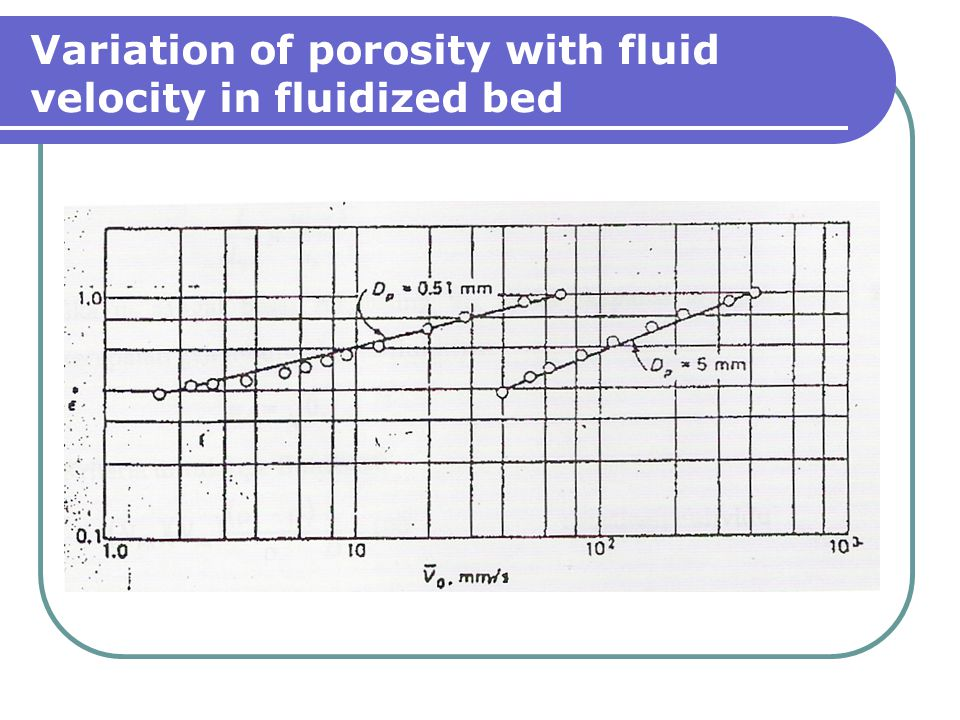 Variation of porosity with fluid velocity in fluidized bed
