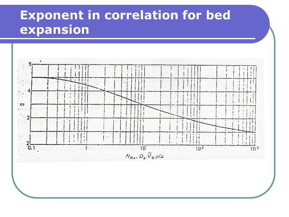 Exponent in correlation for bed expansion