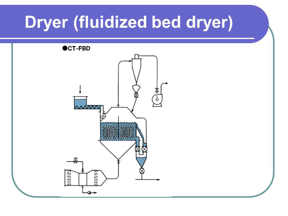 Dryer (fluidized bed dryer)