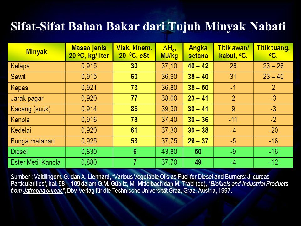 Sifat-Sifat Bahan Bakar dari Tujuh Minyak Nabati