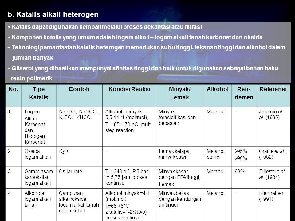 b. Katalis alkali heterogen