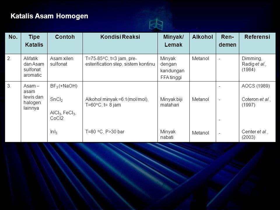 Katalis Asam Homogen No. Tipe Katalis Contoh Kondisi Reaksi Minyak/