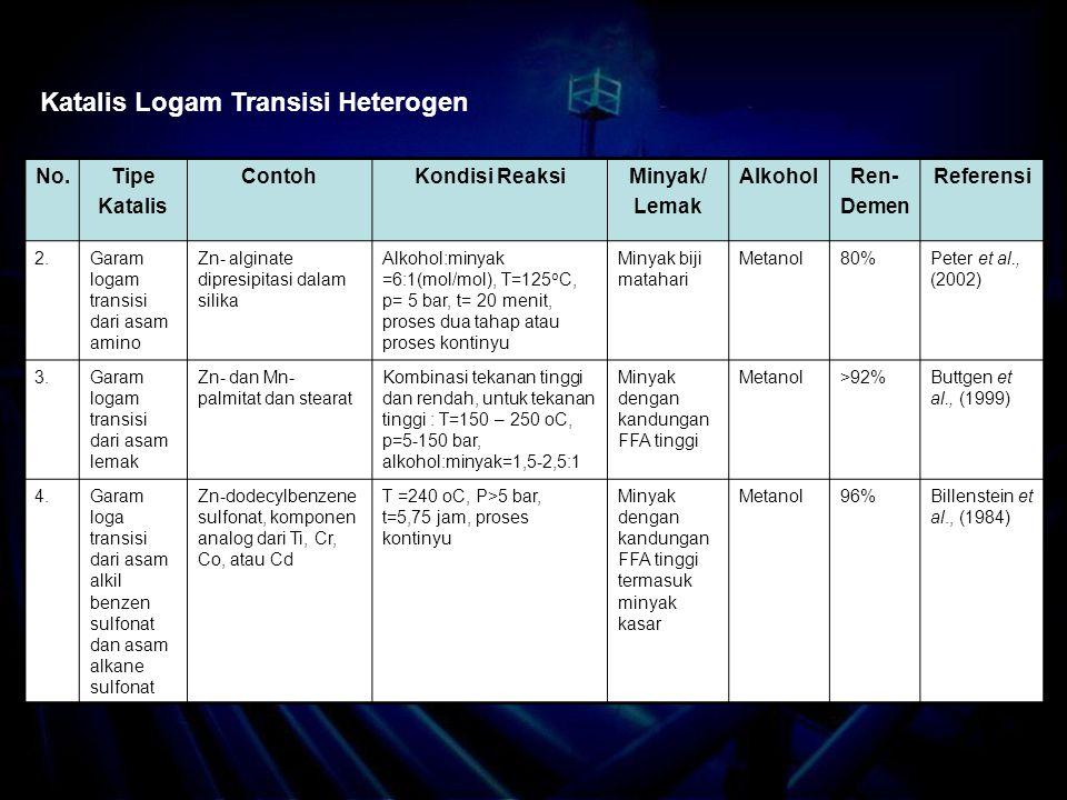 Katalis Logam Transisi Heterogen