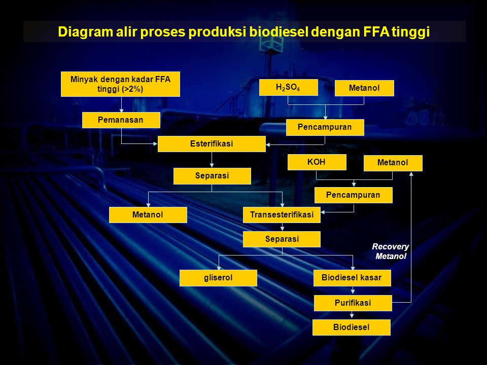 Diagram alir proses produksi biodiesel dengan FFA tinggi