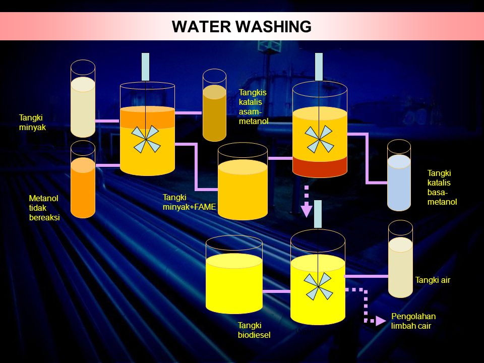 WATER WASHING Tangkis katalis asam-metanol Tangki minyak