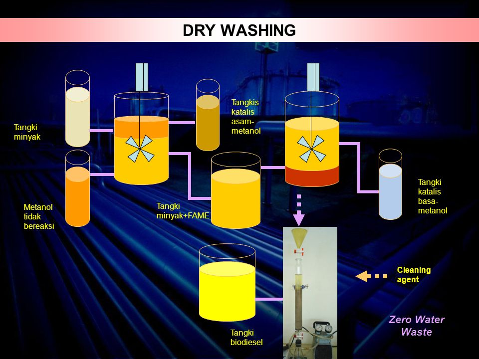 DRY WASHING Zero Water Waste Tangkis katalis asam-metanol