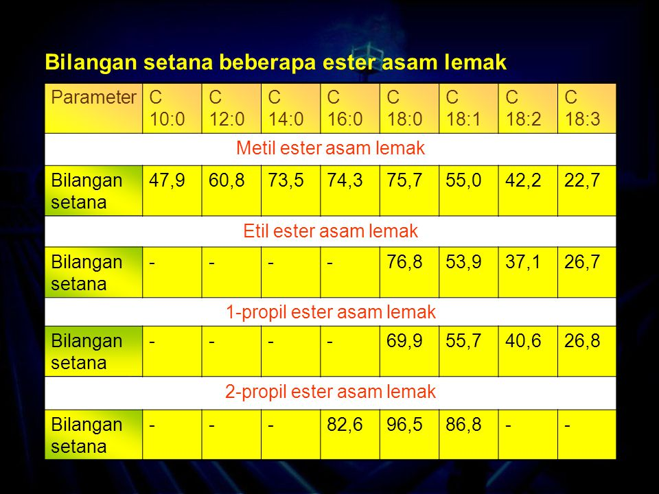 Bilangan setana beberapa ester asam lemak